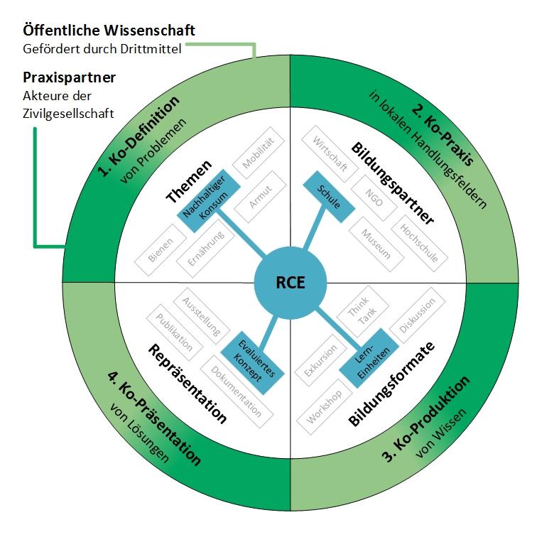 Prozessschritte Öffentlicher Wissenschaft. Der inner Kreis zeigte eine besipeilhafte Zusammenstellung von Themen, Partnern, Formaten und Repräsentation |© RCE Südschwarzwald